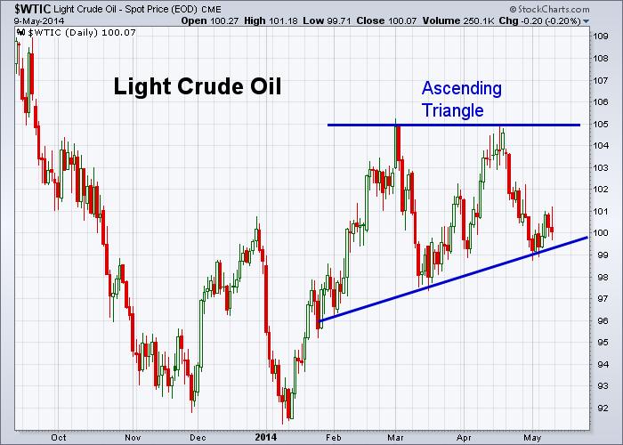 Oil 5-9-2014