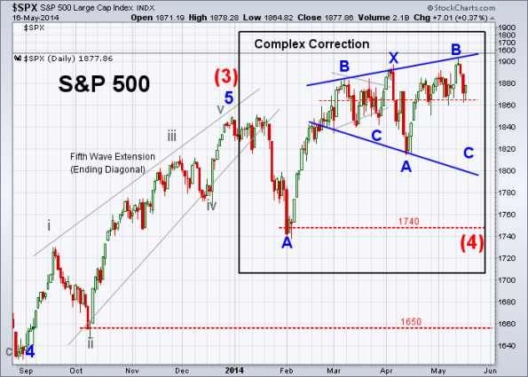SPX Elliott Wave 5-16-2014 (Daily)