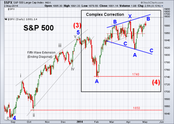 SPX Elliott Wave 5-2-2014 (Daily)