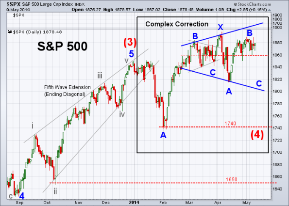 SPX Elliott Wave 5-9-2014 (Daily)