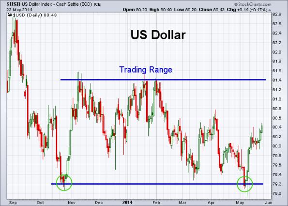 USD 5-23-2014