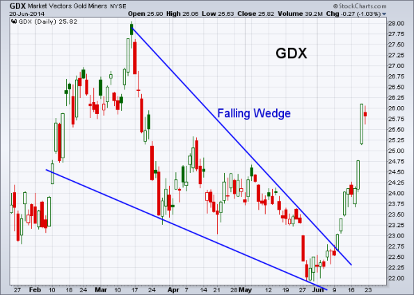 GDX 6-20-2014