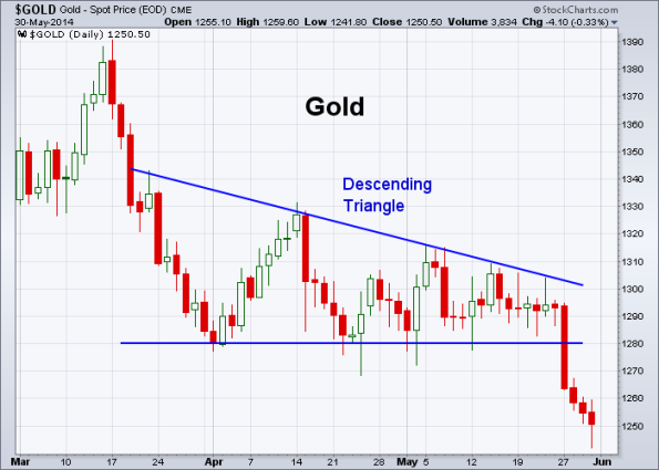 GOLD 5-30-2014