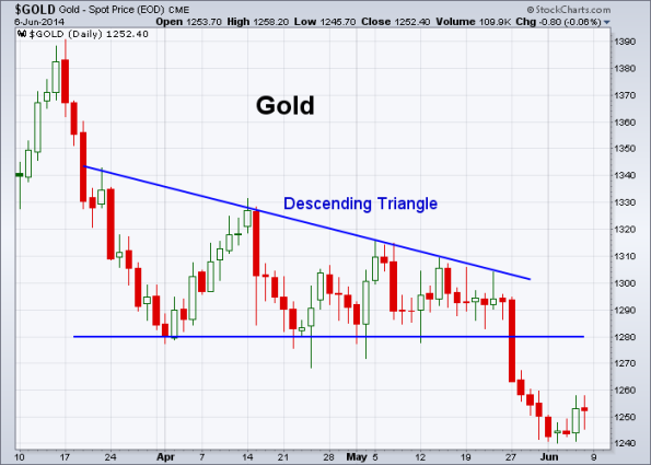 GOLD 6-6-2014