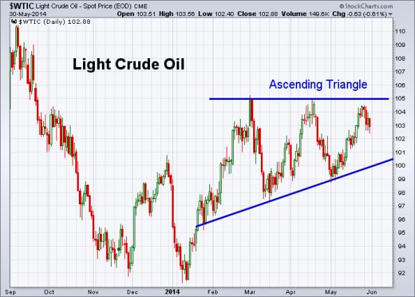 Oil 5-30-2014