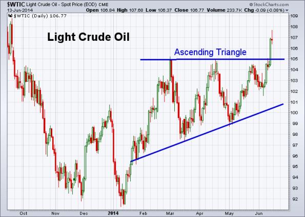 Oil 6-13-2014