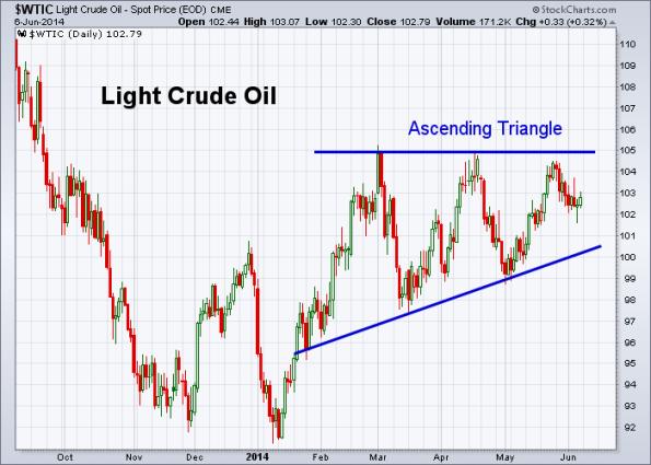 Oil 6-6-2014