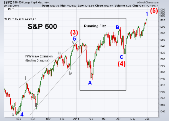 SPX Elliott Wave 5-30-2014 (Daily) B