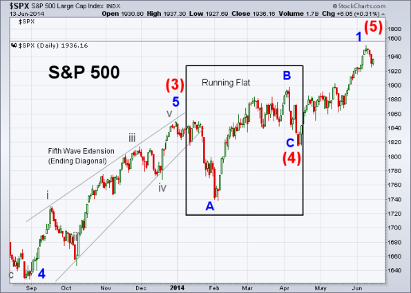 SPX Elliott Wave 6-13-2014 (Daily)