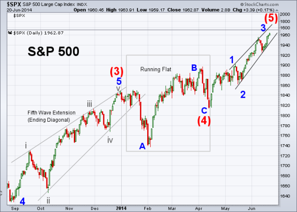 SPX Elliott Wave 6-20-2014 (Daily)