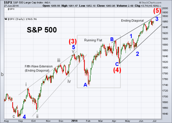 SPX Elliott Wave 6-27-2014 (Daily)
