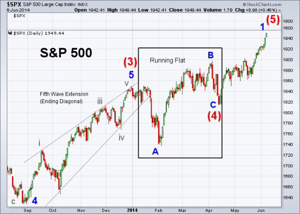 SPX Elliott Wave 6-6-2014 (Daily)