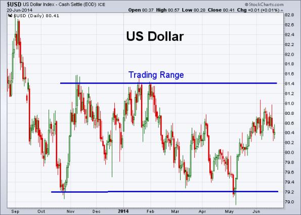 USD 6-20-2014