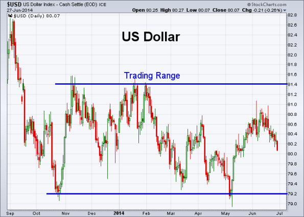 USD 6-27-2014