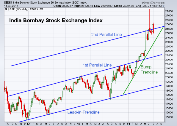 BSE 7-11-2014 (Weekly)