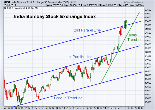 BSE 7-25-2014 (Weekly)