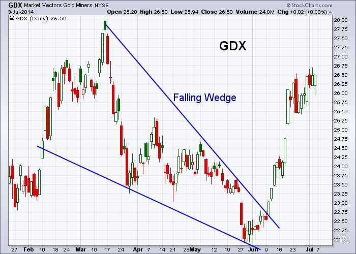 GDX 7-3-2014