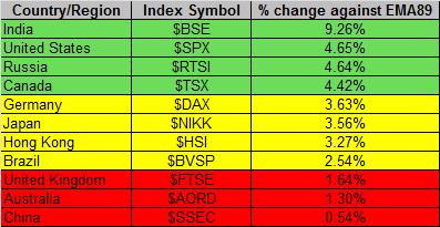 Global Markets 7-3-2014