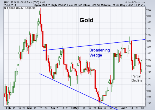GOLD 7-25-2014