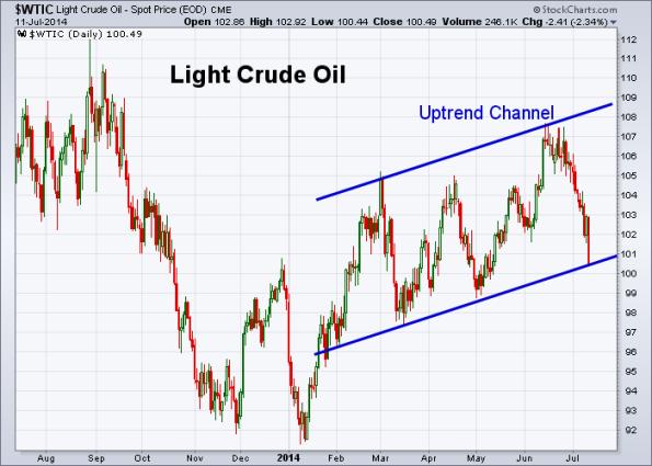Oil 7-11-2014