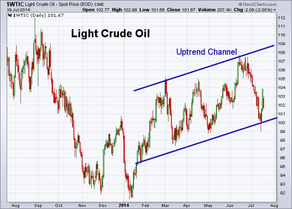 Oil 7-18-2014