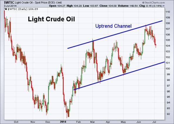 Oil 7-3-2014