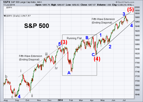 SPX Elliott Wave 7-11-2014 (Daily)