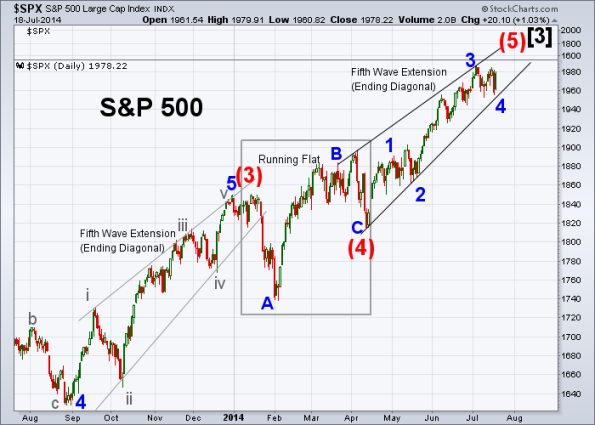 SPX Elliott Wave 7-18-2014 (Daily)