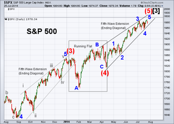 SPX Elliott Wave 7-25-2014 (Daily)