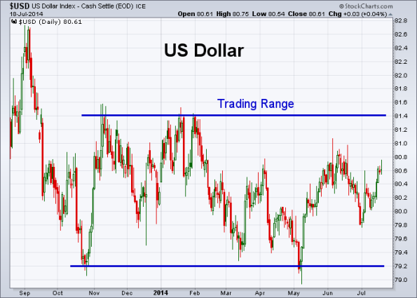 USD 7-18-2014