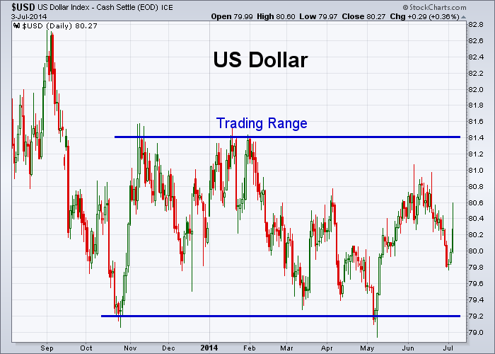 USD 7-3-2014