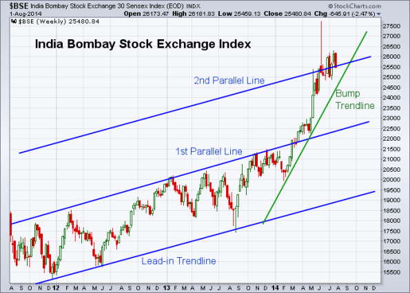 BSE 8-1-2014 (Weekly)
