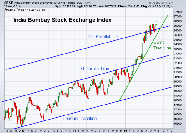BSE 8-22-2014 (Weekly)