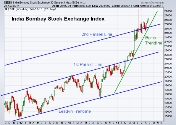 BSE 8-29-2014 (Weekly)