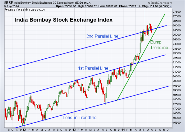 BSE 8-8-2014 (Weekly)
