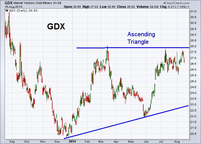 GDX 8-15-2014
