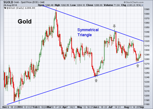 GOLD 8-29-2014