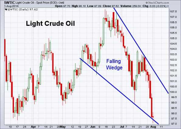 Oil 8-1-2014