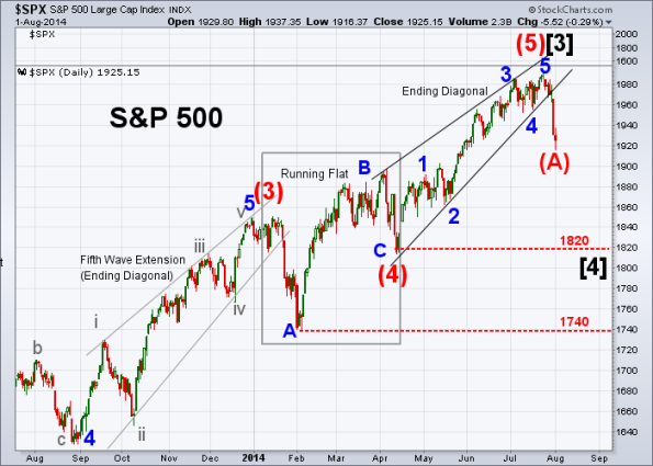 SPX Elliott Wave 8-1-2014 (Daily)