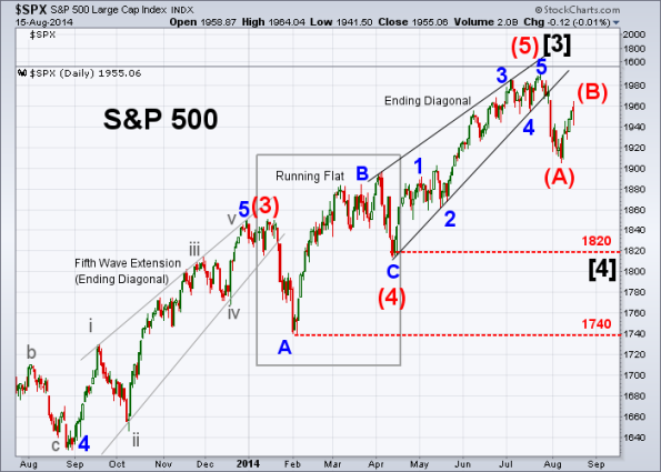 SPX Elliott Wave 8-15-2014 (Daily)
