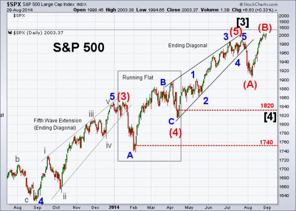 SPX Elliott Wave 8-29-2014 (Daily)