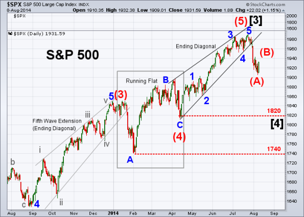 SPX Elliott Wave 8-8-2014 (Daily)