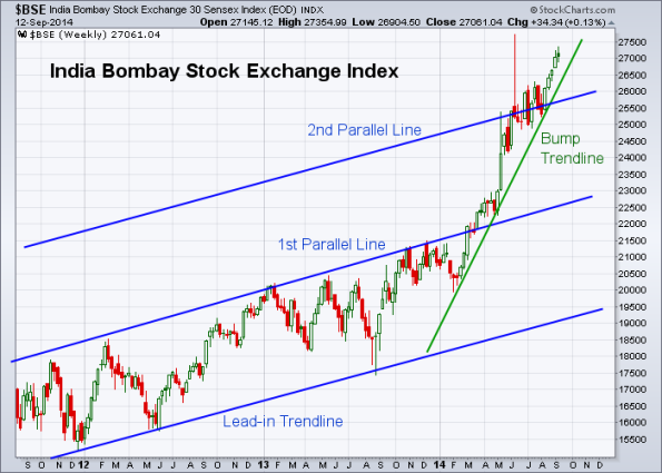 BSE 9-12-2014 (Weekly)