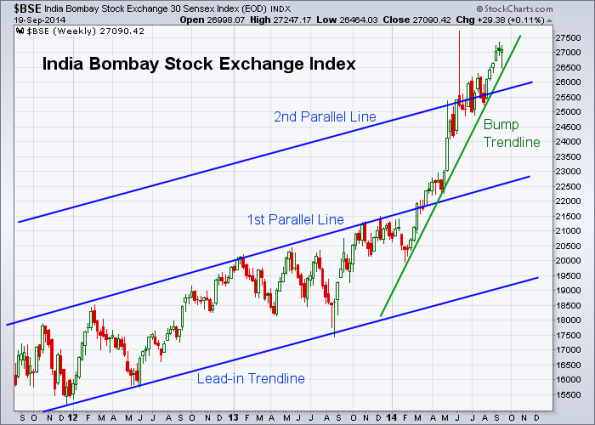 BSE 9-19-2014 (Weekly)