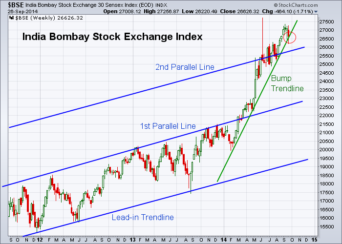 BSE 9-26-2014 (Weekly)