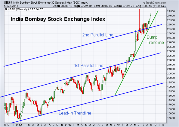 BSE 9-5-2014 (Weekly)