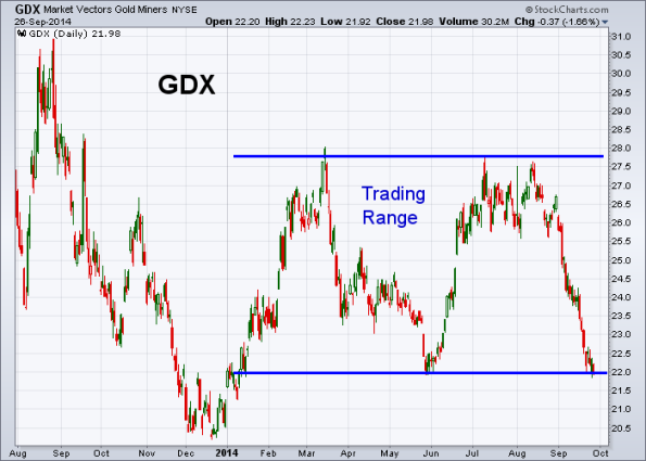 GDX 9-26-2014