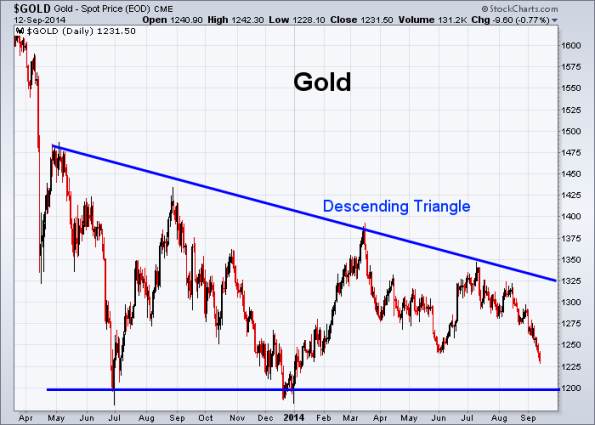 GOLD 9-12-2014