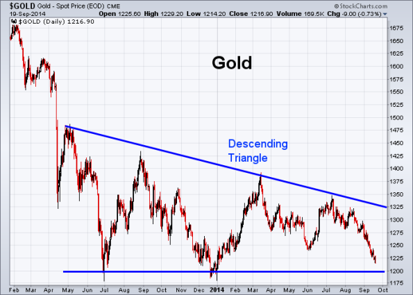 GOLD 9-19-2014
