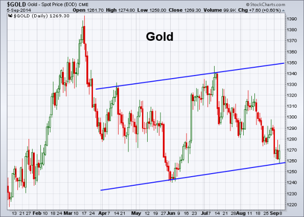 GOLD 9-5-2014
